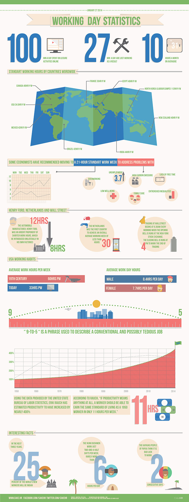 Working Day Statistics Infographic by CakeHR