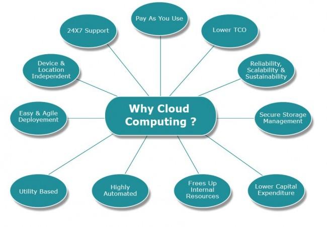 Cloud-Computing-Benefits