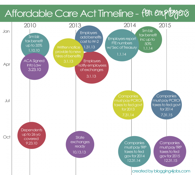 Aging Services Employers shared Responsibilities under Affordable Care Act
