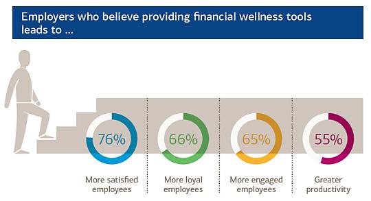 Research Studies on Employee Financial Wellness