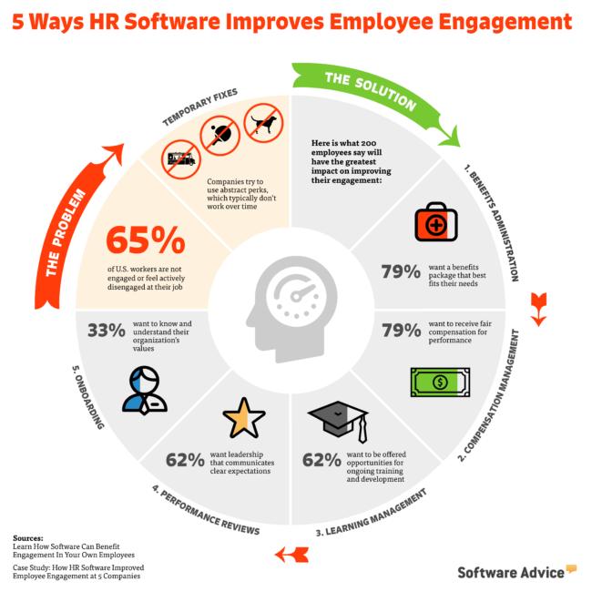 "5 Ways HR Software Can Improve Employee Engagement"" infographic hr software hrtech"