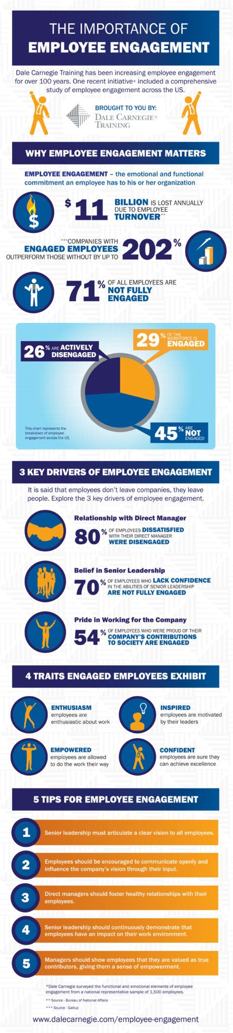 What Drives Employee Engagement Infographic