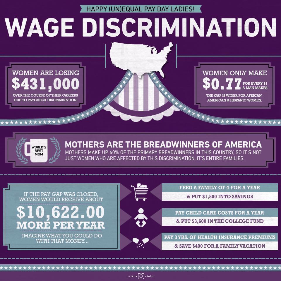 Bonus Stuff: Equal Pay Day