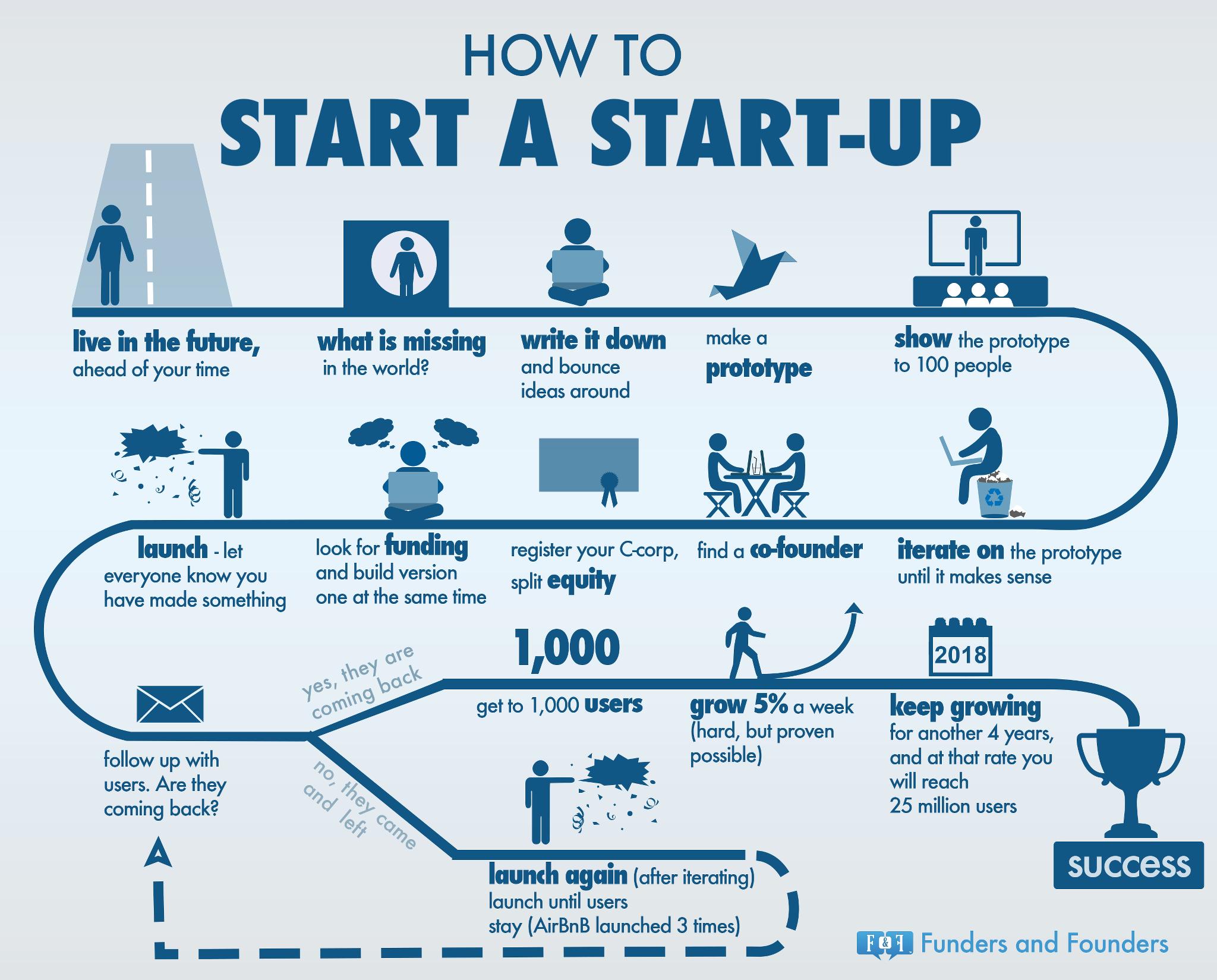 Killer Tech Startups
