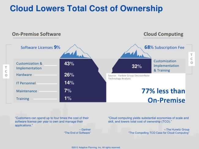 Cloud Computing, Software as a Service