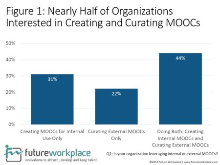 mooc in people management and learning