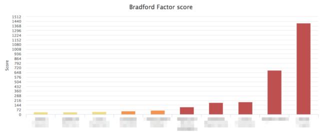 Bradford factor
