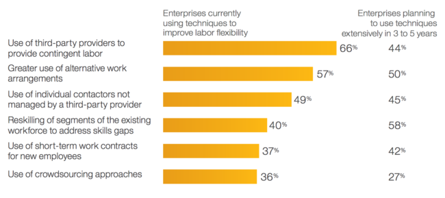 Flexible talent: Many CHROs now rely on third parties and alternative work arrangements
