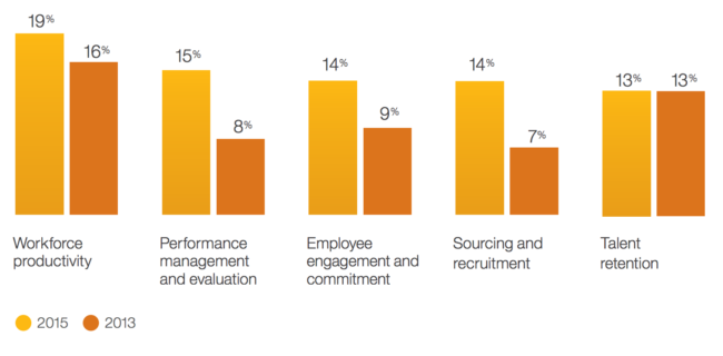 Future focus: The number of CHROs who use predictive analytics to make more informed workforce decisions is rising