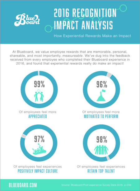 Blueboard Post-Experience Survey Analysis, 2016