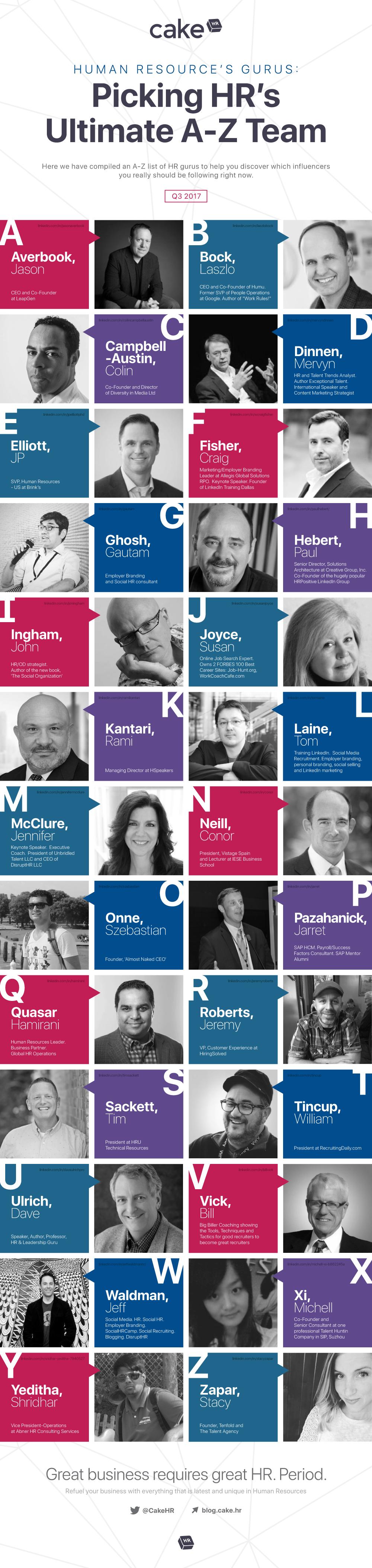 Human Resources Guru's: Picking HR's Ultimate A-Z Team