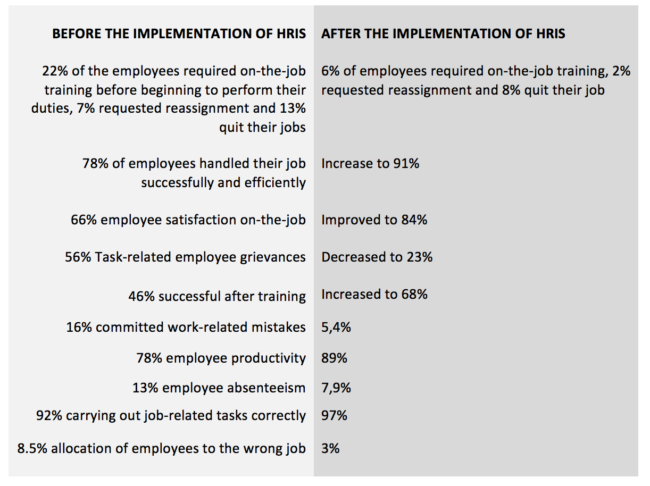 implementing HRIS software