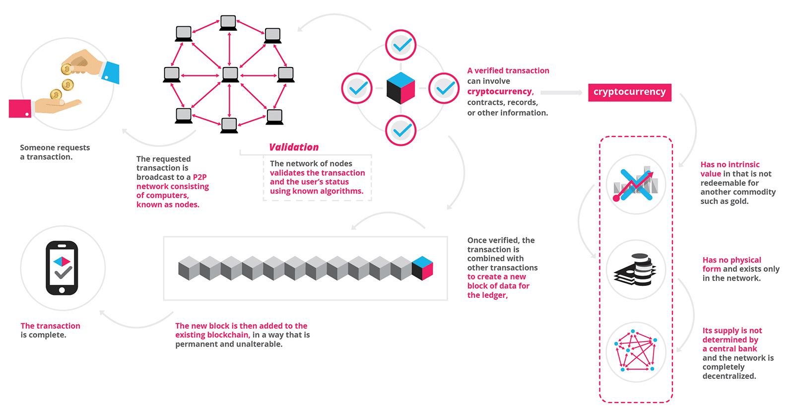 """What is Blockchain Technology? What is Blockchain Technology? A step-by-step guide than anyone can understand """"The blockchain is an incorruptible digital ledger of economic transactions that can be programmed to record not just financial transactions but virtually everything of value."""" Don & Alex Tapscott, authors Blockchain Revolution (2016) hr human resources"""