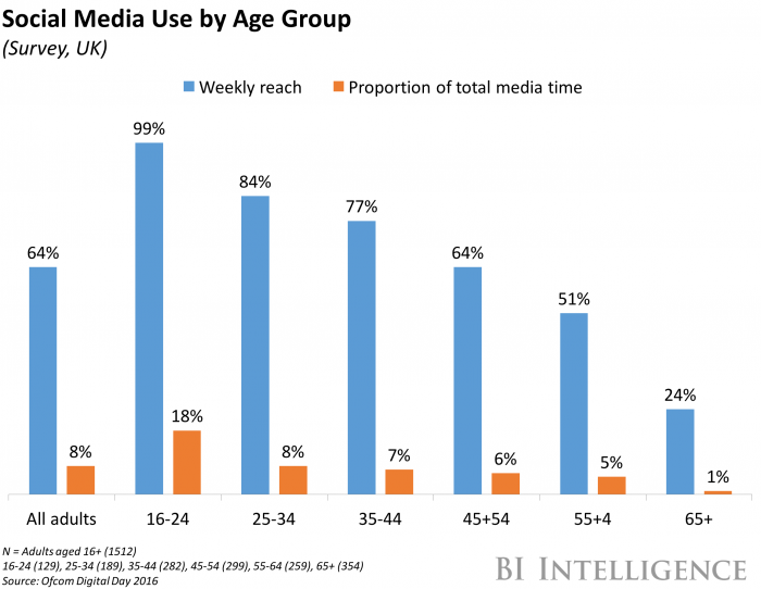 Nearly everyone in the UK between the ages of 16 and 24 uses social media on a weekly basis