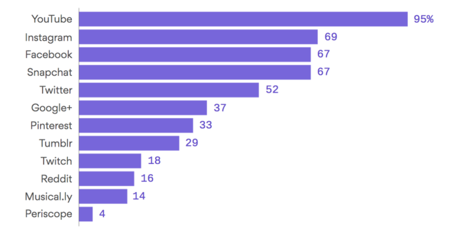 Most used apps by Gen Z Born between 1996-2010