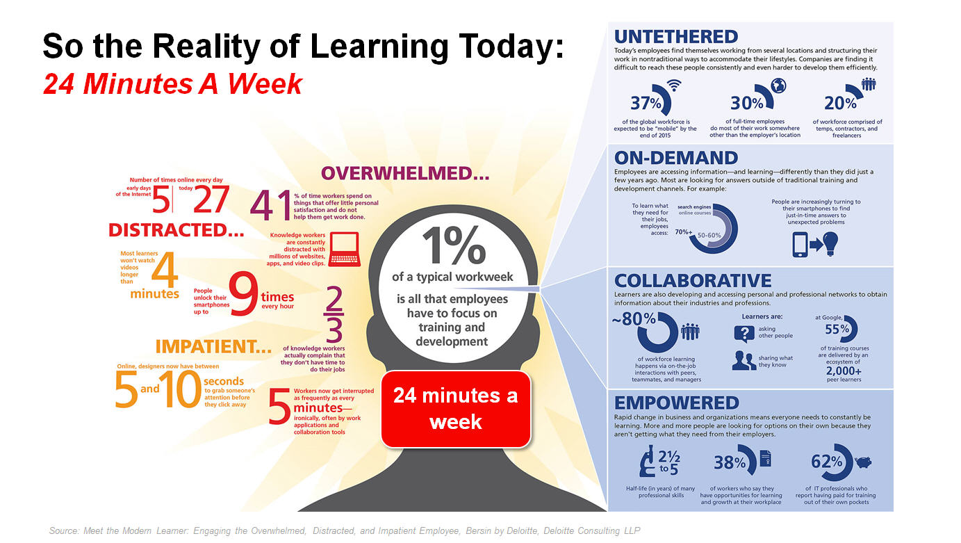 Employees spend 1% of their time learning
