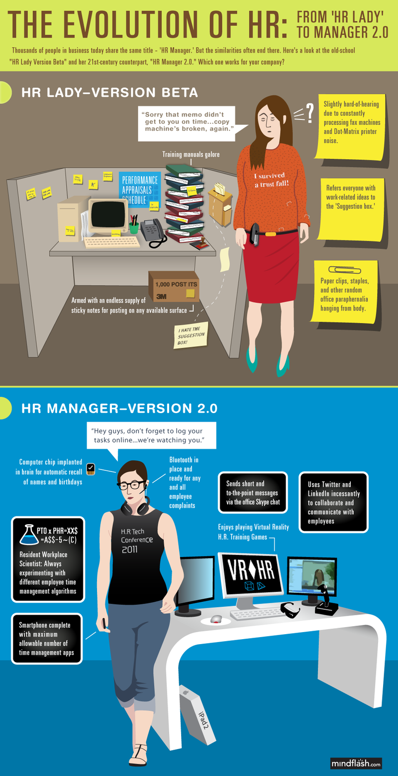 How HR could function and how it unfortunatly has to function because some employers are not willing to recognize the value of HR to an organization's success!