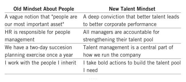 It all starts with a talent mindset / Credit: hbswk.hbs.edu