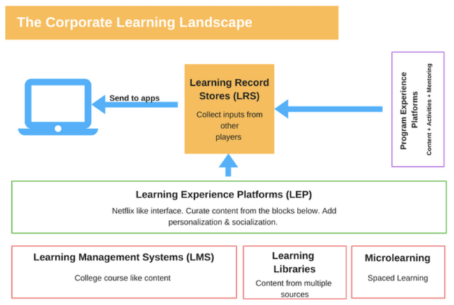 LMS – Known simply as the Learning Management Systems, these are the legacy platforms we all know (but rarely love).
