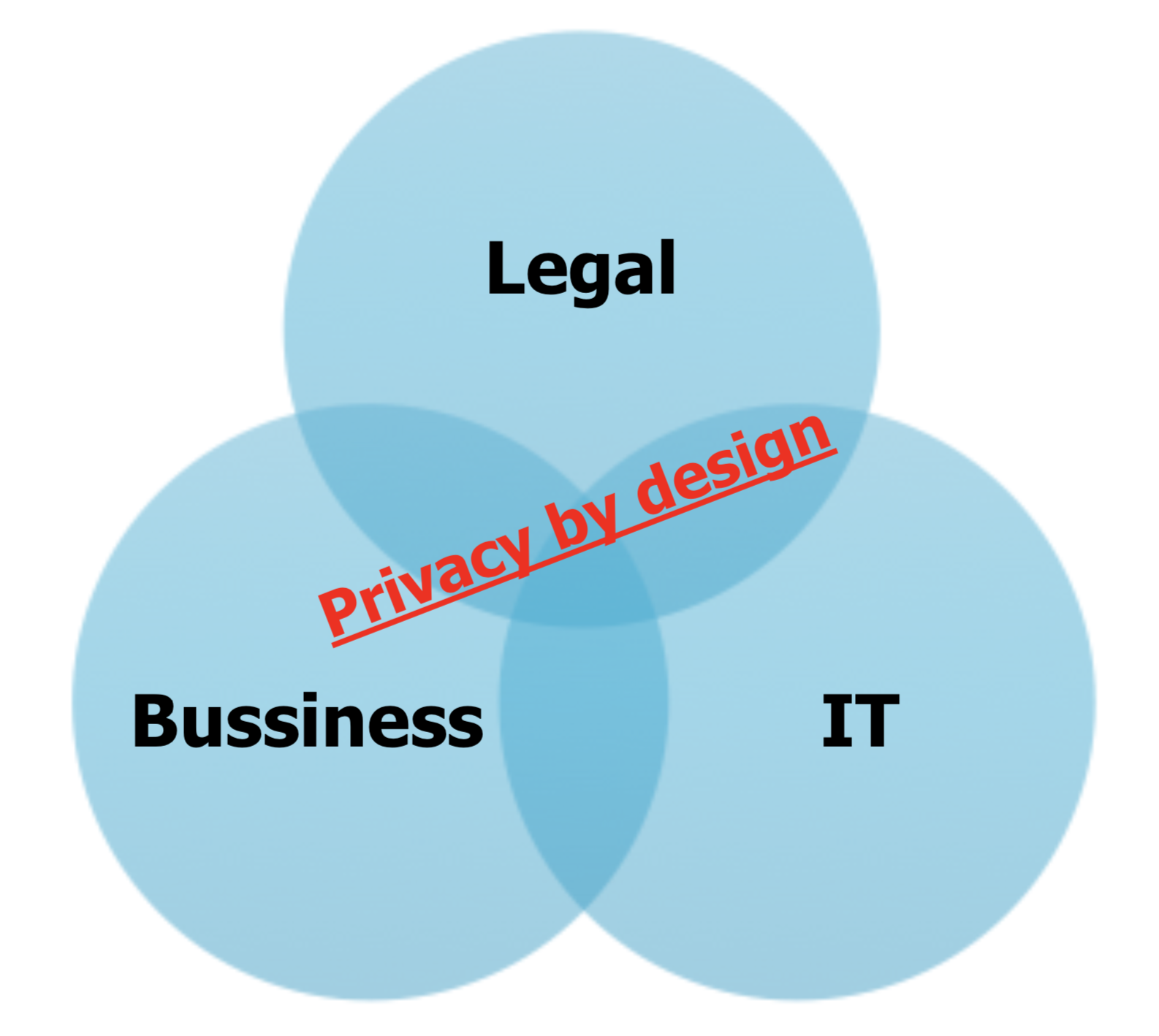 DPO – appointed either from legal or cyber security team... / outsourced for smaller organizations...