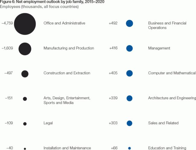 Employment Trends Credit: reports.weforum.org