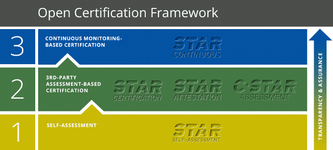 CSA STAR PROGRAM ASSESSMENT AND CERTIFICATIONS