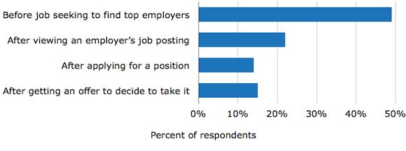 Job Seekers Use Glassdoor to Find Top Employers