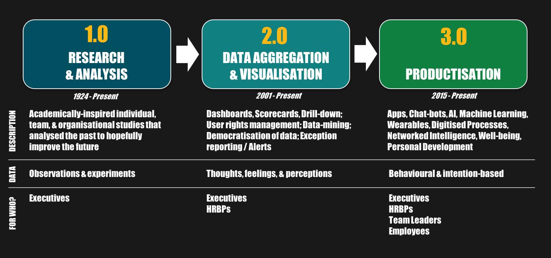 The evolution of people analytics (Source: Al Adamsen)