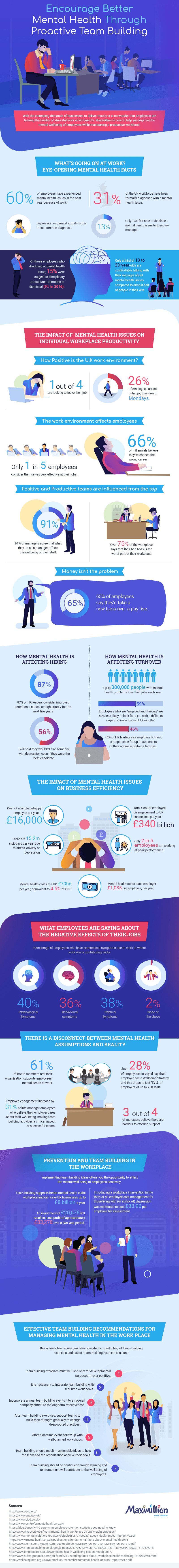 Mental Health Infographic: The Importance of Proactive Team Building