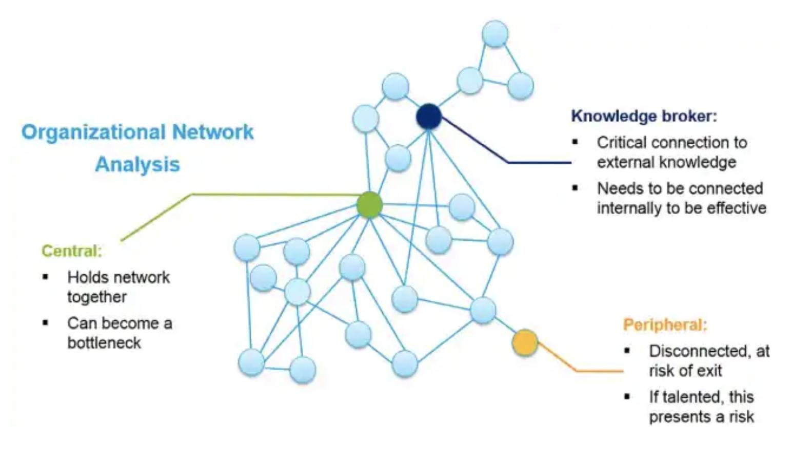 Organizational Network Analysis (ONA) explained