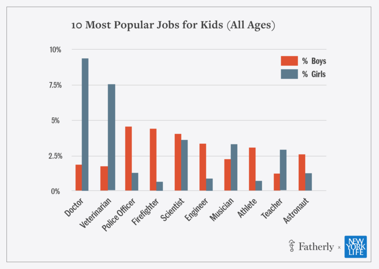 The most popular careers for kids have changed little over the years. | Source: fatherly.com