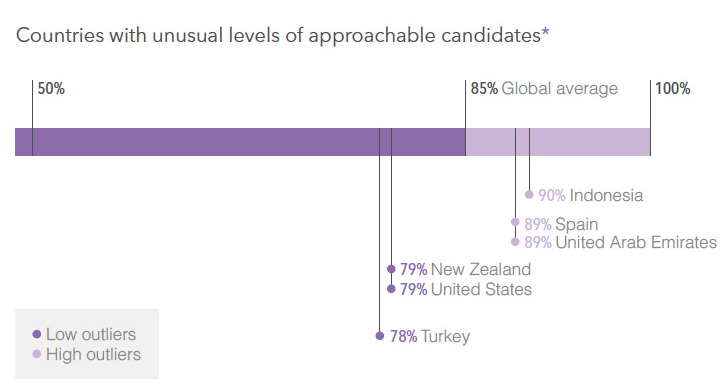 """Approachable"" professionals by country: the outliers"