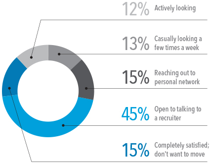 85% of the workforce want to hear from you