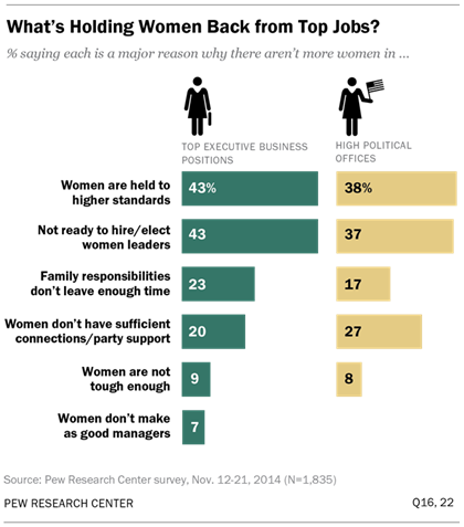 Public Says Women are Equally Qualified, but Barriers Persist