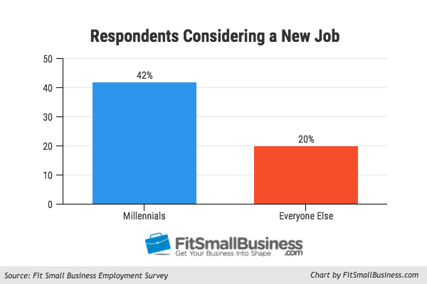 According to our research, twice as many millennials are currently looking for a new job compared to other generations.