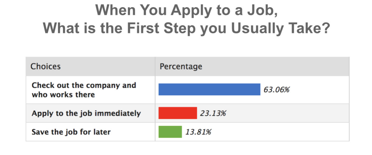 Only 23% of our highly qualified job seekers apply immediately to a job, 77% wait to apply later | Source: Select Leaders