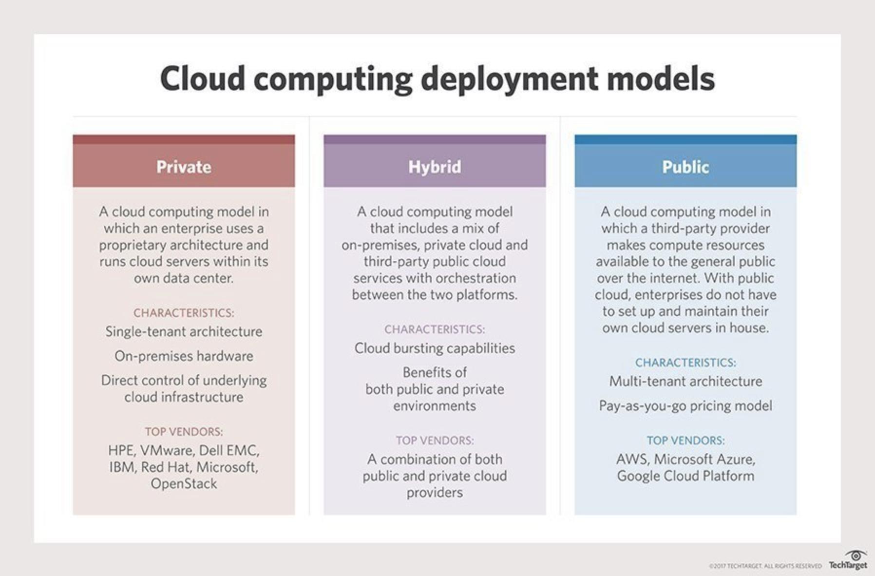 Compare private vs. hybrid vs. public cloud