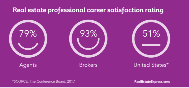 Real estate agents have some of the highest scores in job satisfaction out of workers across America | Source: Real Estate Express