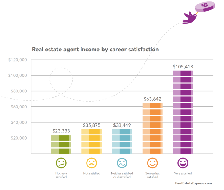 How job satisfaction impacts your income | Source: Real Estate Express