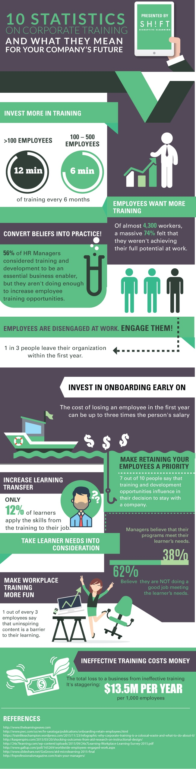 10 Statistics on Corporate Training and What They Mean for Your Company's Future | Source: SHIFTelearning