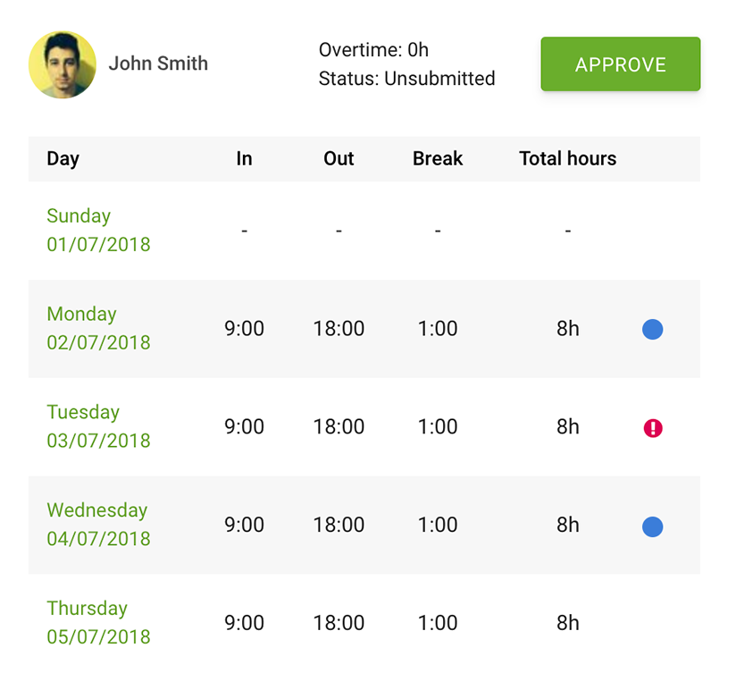 timesheets reports Reporting / Run quick & easy reports to see timesheet approval statuses & overtime hours cakehr