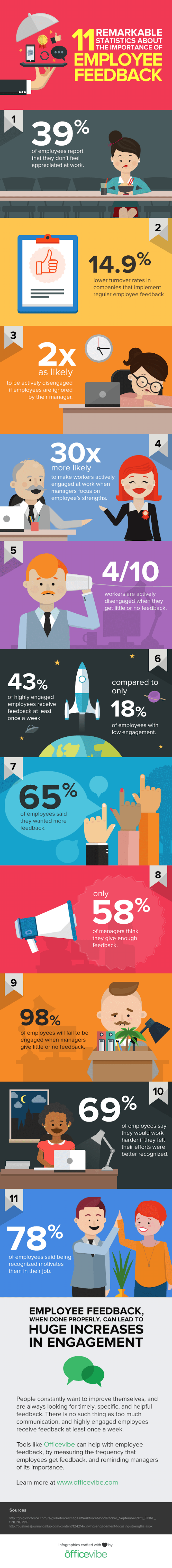 11 Eye-Opening Statistics on the Importance of Employee Feedback Infographic | Source: HubSpot