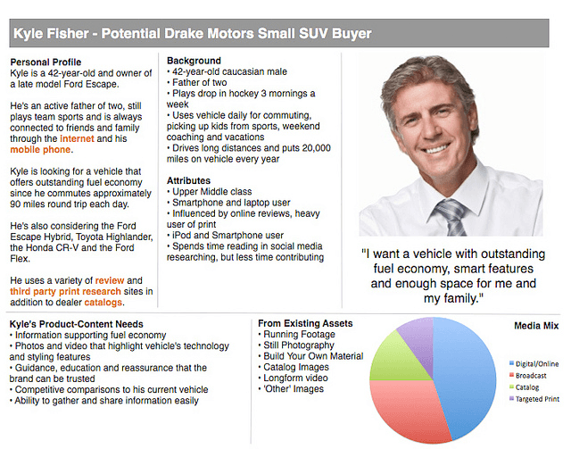 Samples of Buyer Persona