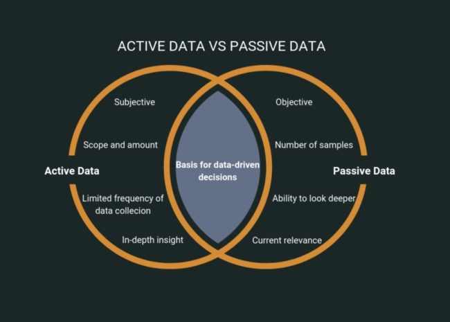 Differences between active and passive data collection | Source: Lab1