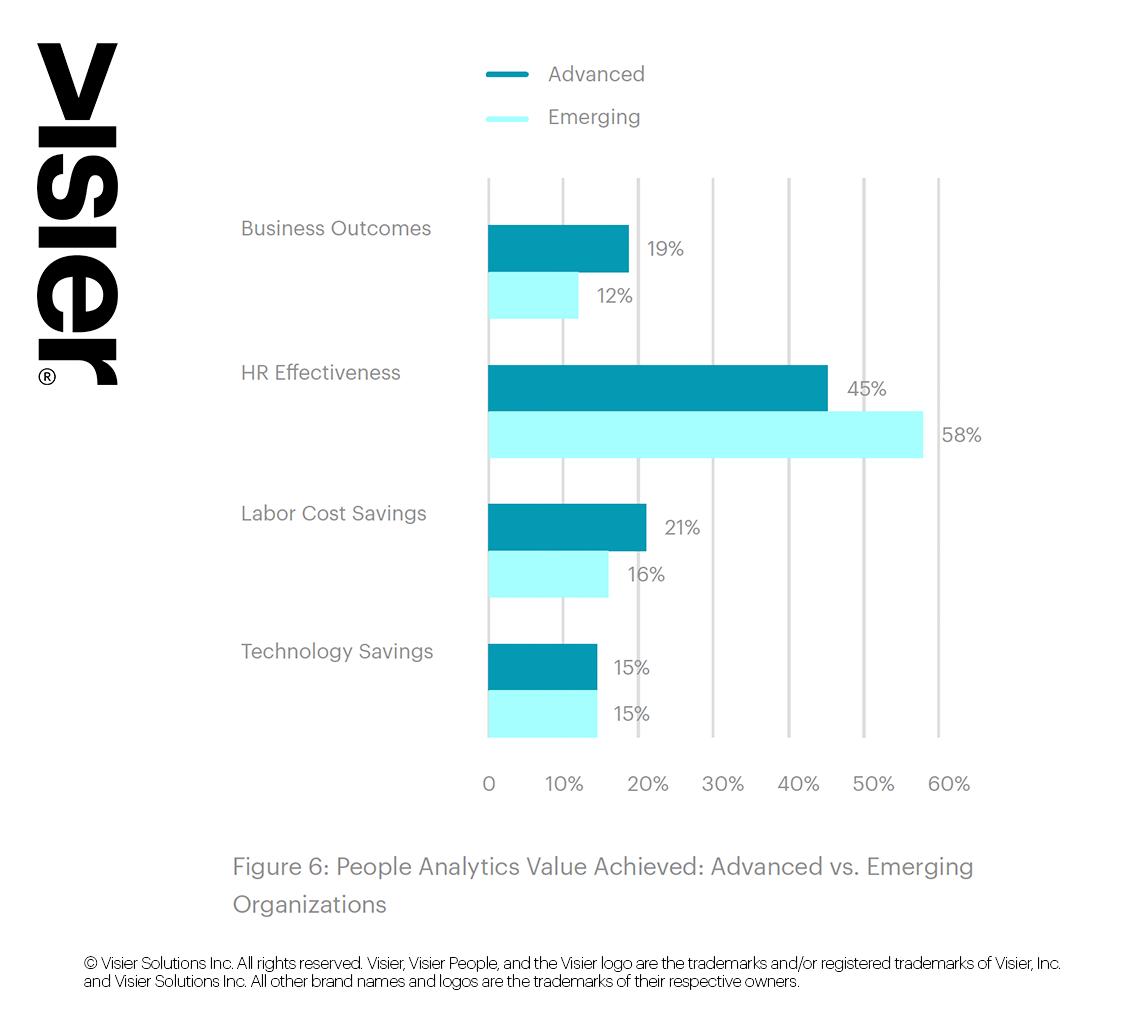 People Analytics Priorities | Source: Visier