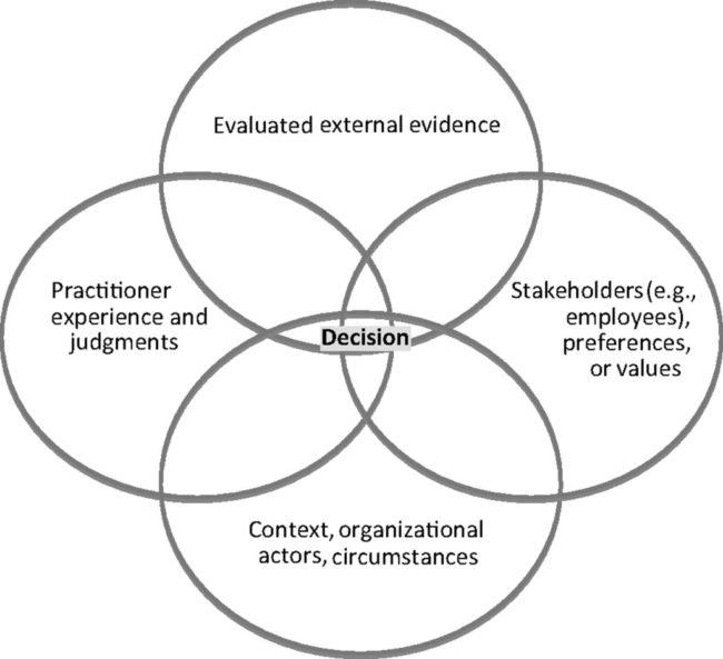 Evidence-Based Management | Source: Sarathc.com