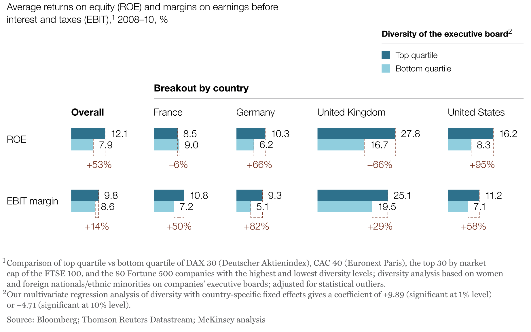 Companies with diverse executive boards enjoy significantly higher earnings and returns on equity | Source: McKinsey & Company