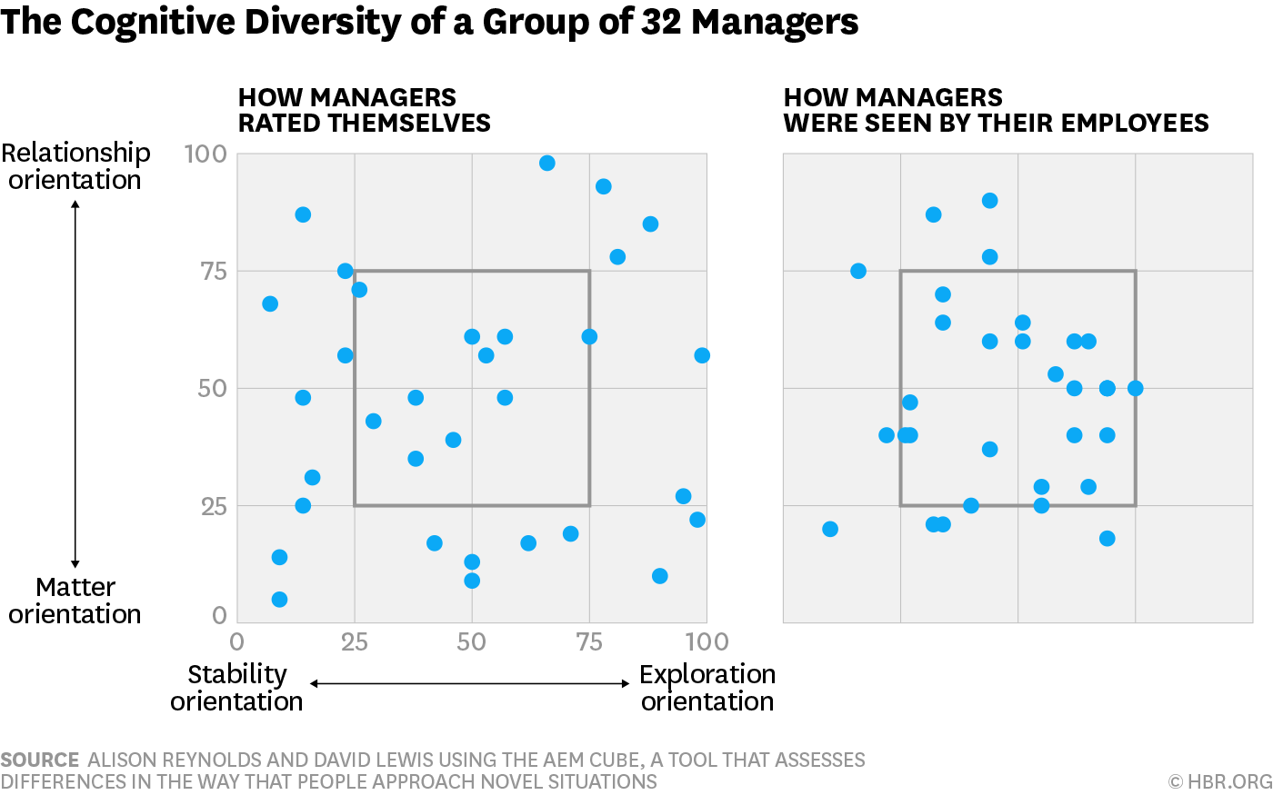 Teams Solve Problems Faster When They're More Cognitively Diverse | Source: Harvard Business Review