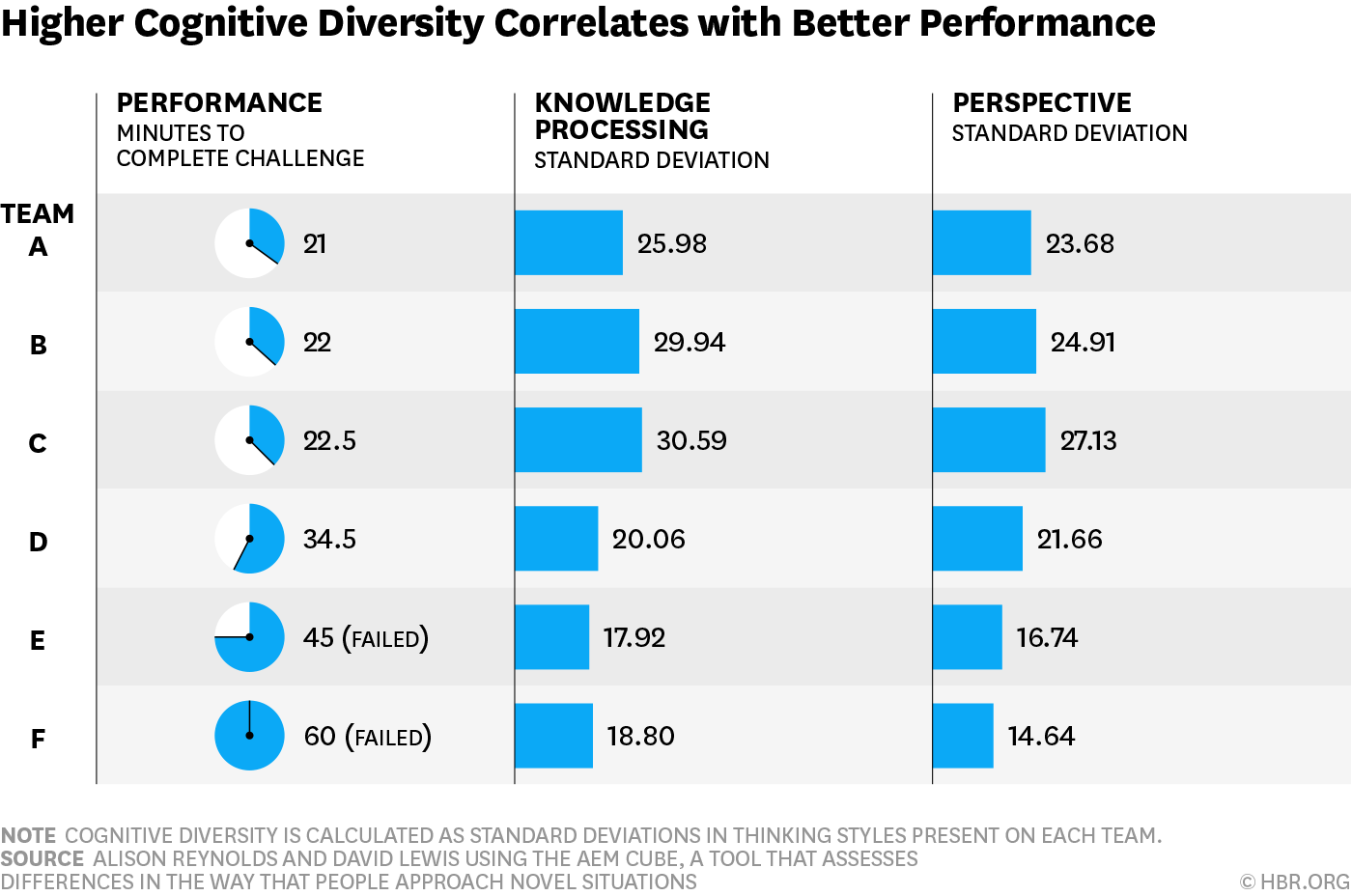 Teams Solve Problems Faster When They're More Cognitively Diverse