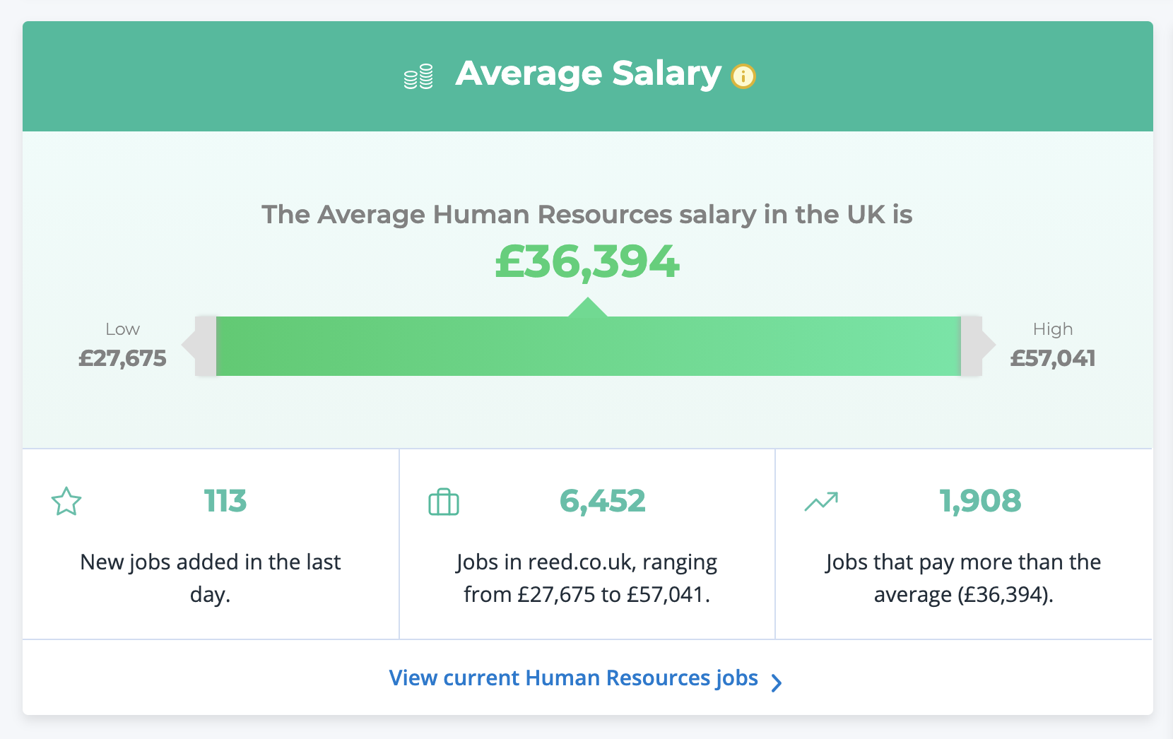 Average Human Resources salary in the UK | Source: REED